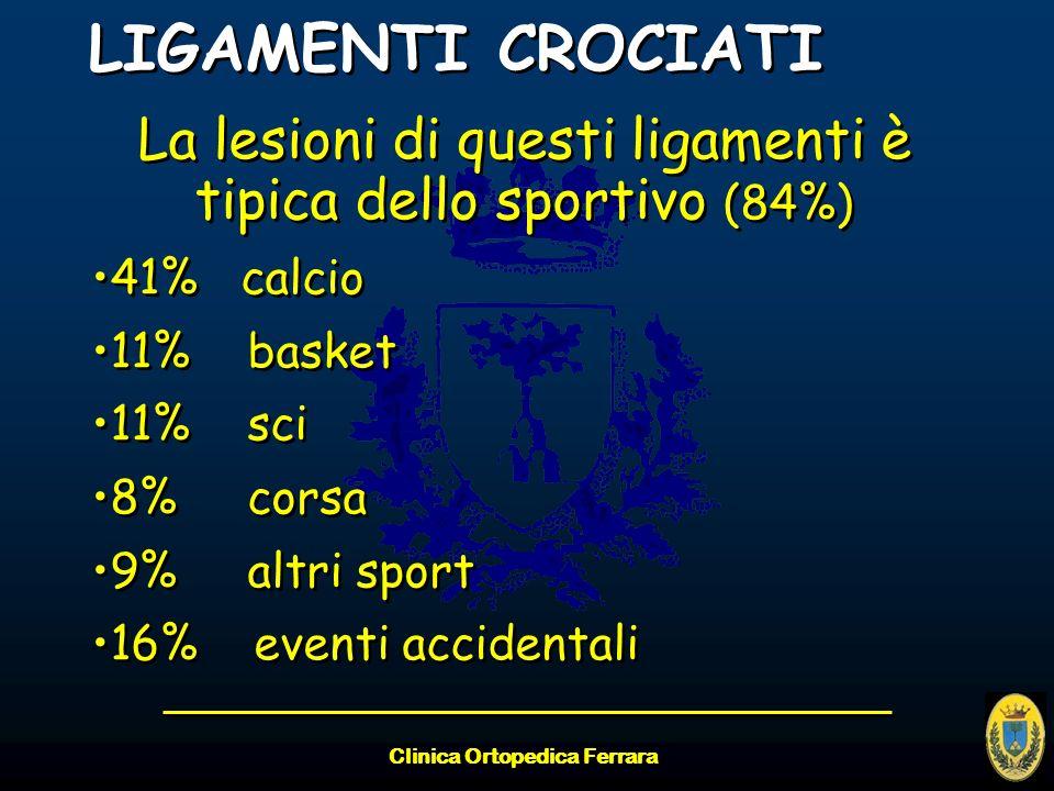 Clinica Ortopedica Ferrara LIGAMENTI CROCIATI La lesioni di questi ligamenti è tipica dello sportivo (84%) 41% calcio 11% basket 11% sci 8% corsa 9% a
