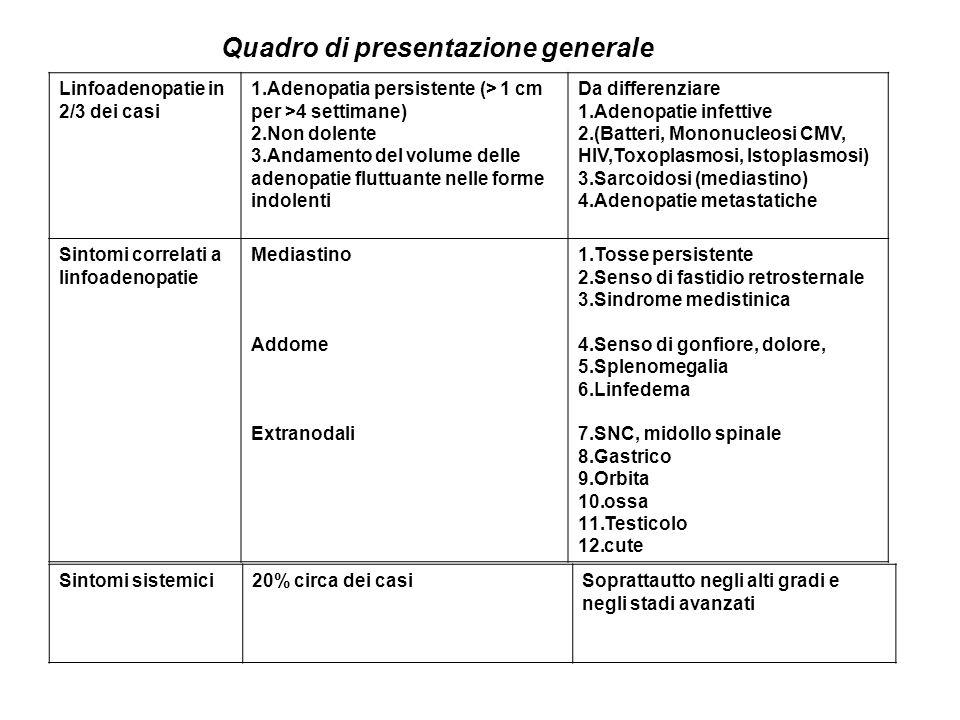 Quadro di presentazione generale Linfoadenopatie in 2/3 dei casi 1.Adenopatia persistente (> 1 cm per >4 settimane) 2.Non dolente 3.Andamento del volume delle adenopatie fluttuante nelle forme indolenti Da differenziare 1.Adenopatie infettive 2.(Batteri, Mononucleosi CMV, HIV,Toxoplasmosi, Istoplasmosi) 3.Sarcoidosi (mediastino) 4.Adenopatie metastatiche Sintomi correlati a linfoadenopatie Mediastino Addome Extranodali 1.Tosse persistente 2.Senso di fastidio retrosternale 3.Sindrome medistinica 4.Senso di gonfiore, dolore, 5.Splenomegalia 6.Linfedema 7.SNC, midollo spinale 8.Gastrico 9.Orbita 10.ossa 11.Testicolo 12.cute Sintomi sistemici20% circa dei casiSoprattautto negli alti gradi e negli stadi avanzati
