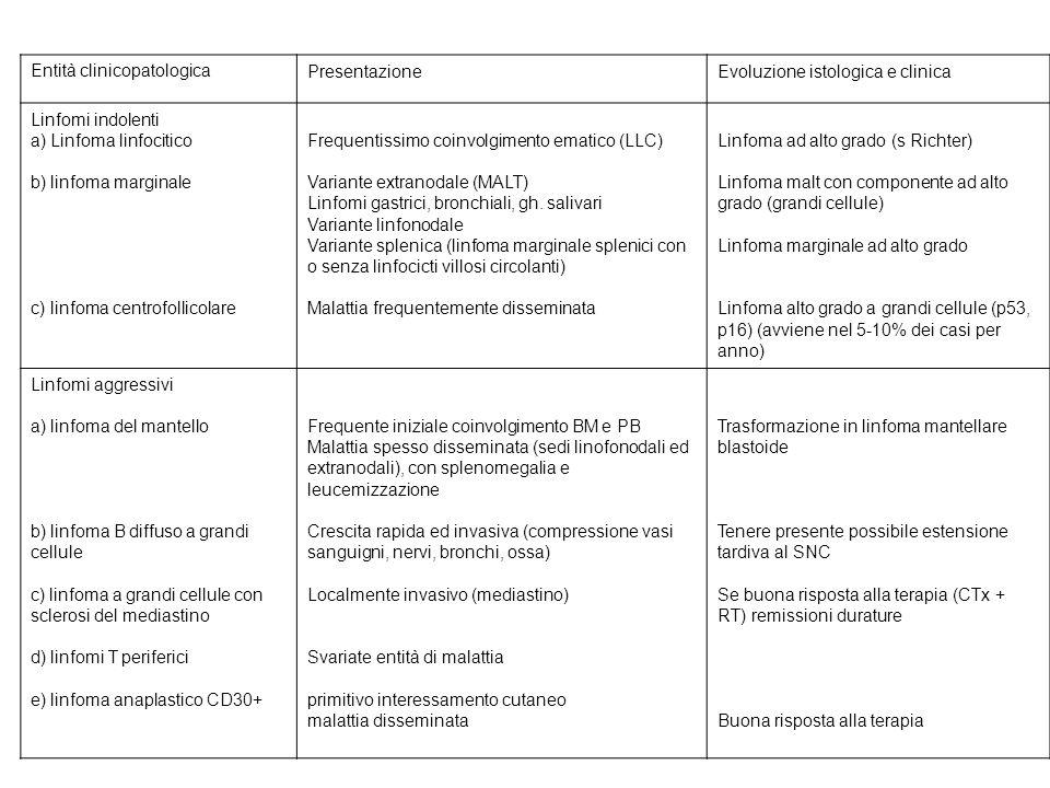 Entità clinicopatologicaPresentazioneEvoluzione istologica e clinica Linfomi indolenti a) Linfoma linfocitico b) linfoma marginale c) linfoma centrofollicolare Frequentissimo coinvolgimento ematico (LLC) Variante extranodale (MALT) Linfomi gastrici, bronchiali, gh.