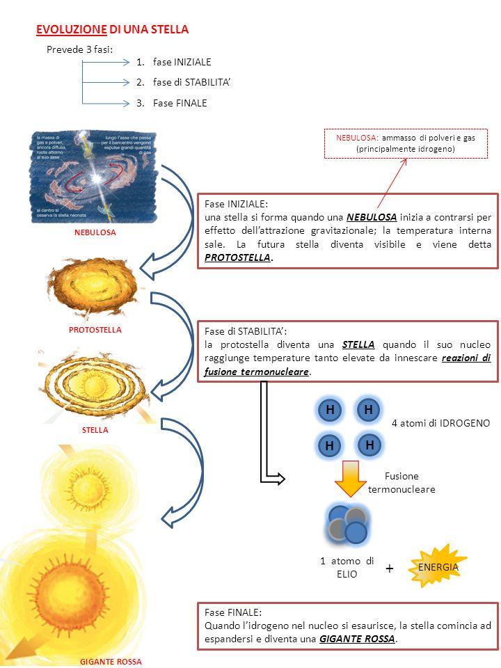 EVOLUZIONE DI UNA STELLA Prevede 3 fasi: 1.fase INIZIALE 2.fase di STABILITA 3.Fase FINALE Fase INIZIALE: una stella si forma quando una NEBULOSA inizia a contrarsi per effetto dellattrazione gravitazionale; la temperatura interna sale.