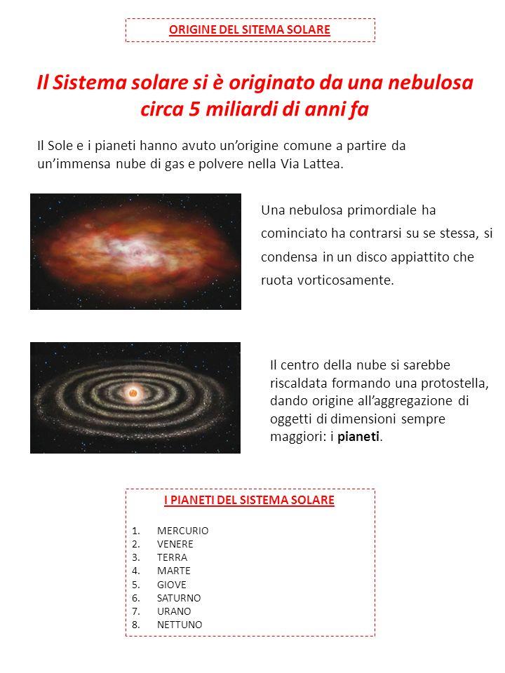 ORIGINE DEL SITEMA SOLARE Il Sistema solare si è originato da una nebulosa circa 5 miliardi di anni fa Il Sole e i pianeti hanno avuto unorigine comune a partire da unimmensa nube di gas e polvere nella Via Lattea.