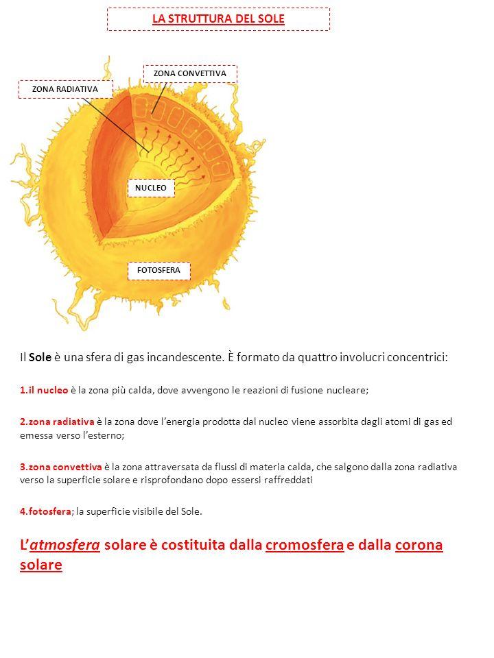 LA STRUTTURA DEL SOLE ZONA CONVETTIVA ZONA RADIATIVA NUCLEO FOTOSFERA Il Sole è una sfera di gas incandescente.
