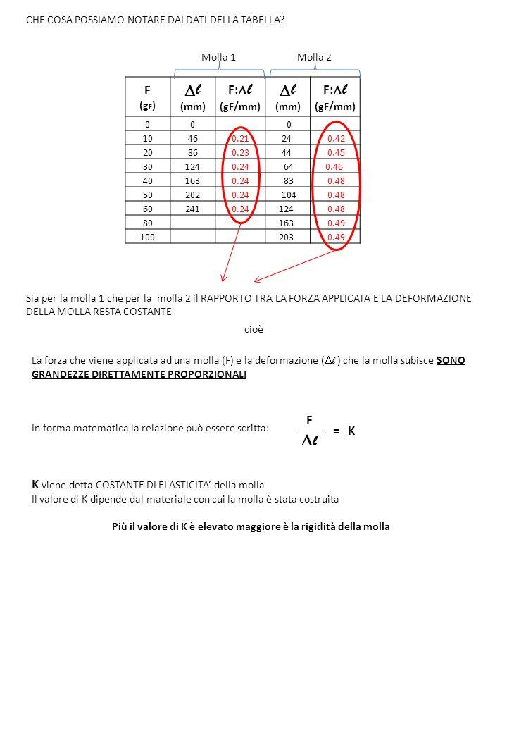F (g F ) l (mm) F: l (gF/mm) l (mm) F: l (gF/mm) 00 0 10460.2124 0.42 20860.2344 0.45 301240.24 640.46 401630.24 83 0.48 502020.24 104 0.48 602410.241