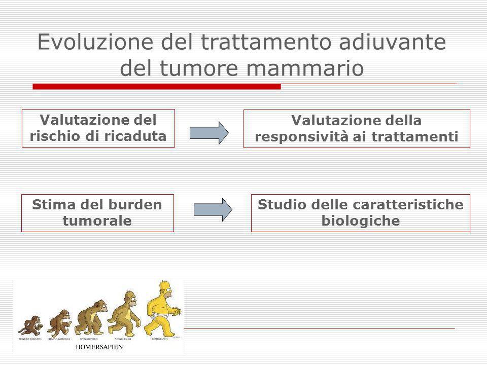 Evoluzione del trattamento adiuvante del tumore mammario Valutazione del rischio di ricaduta Studio delle caratteristiche biologiche Valutazione della