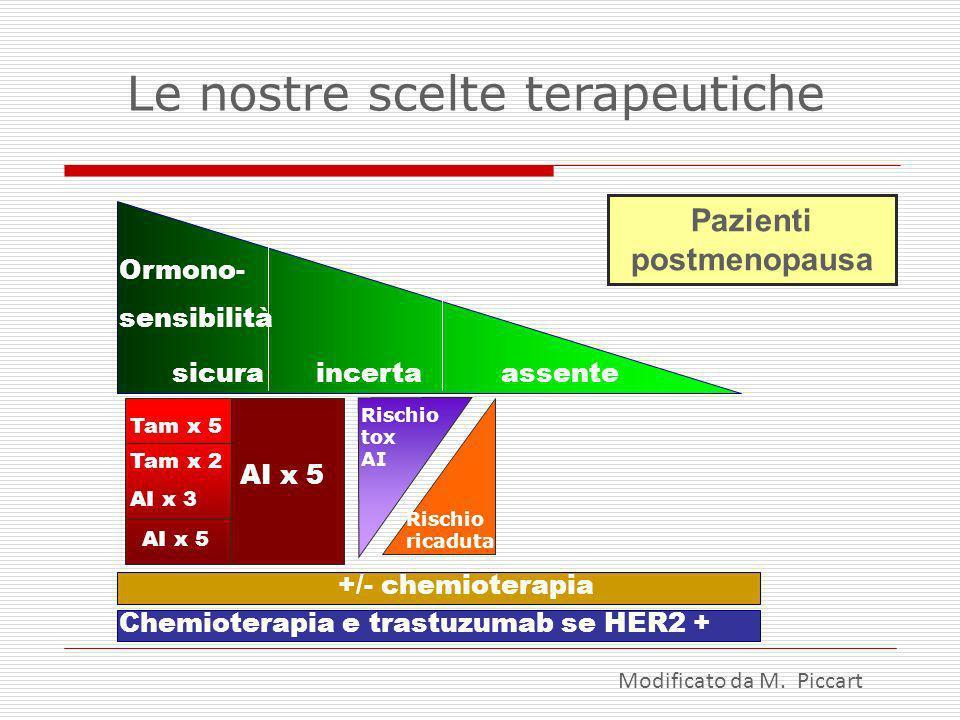 Ormono- sensibilità sicura incerta assente +/- chemioterapia Pazienti postmenopausa Modificato da M. Piccart Chemioterapia e trastuzumab se HER2 + Le