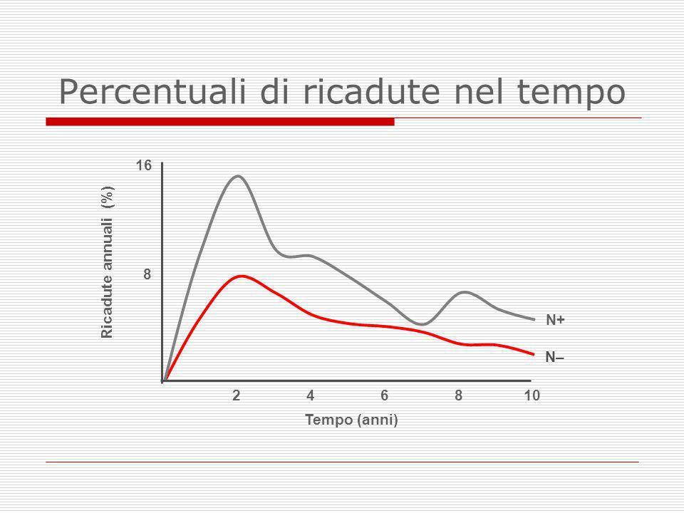 Percentuali di ricadute nel tempo N+ N– Tempo (anni) 102468 Ricadute annuali (%) 8 16