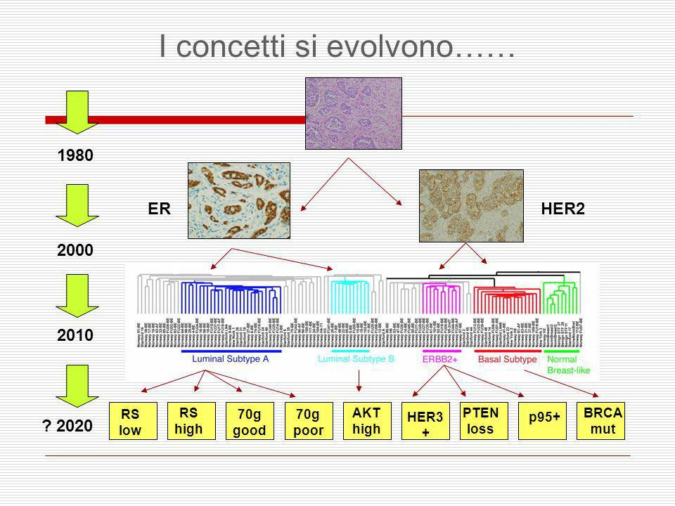 I concetti si evolvono…… 1980 2000 ? 2020 2010 ERHER2 RS low RS high 70g good 70g poor AKT high HER3 + PTEN loss p95+ BRCA mut