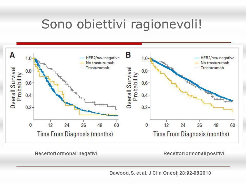 Dawood, S. et al. J Clin Oncol; 28:92-98 2010 Recettori ormonali negativiRecettori ormonali positivi Sono obiettivi ragionevoli!