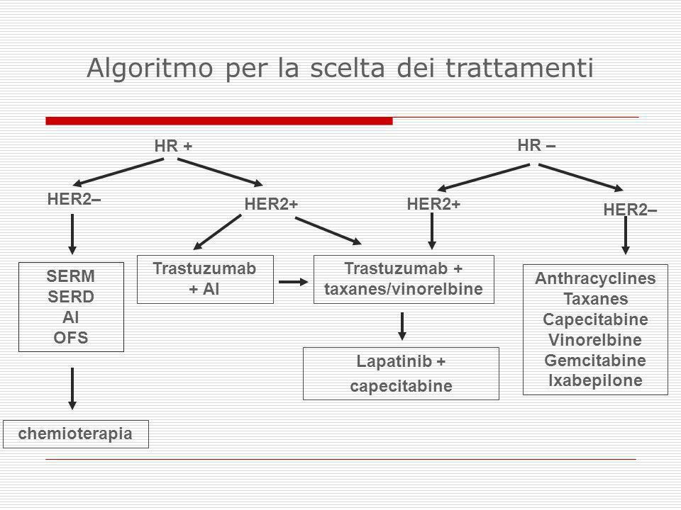Trastuzumab + taxanes/vinorelbine HER2+ SERM SERD AI OFS HER2– chemioterapia Anthracyclines Taxanes Capecitabine Vinorelbine Gemcitabine Ixabepilone L