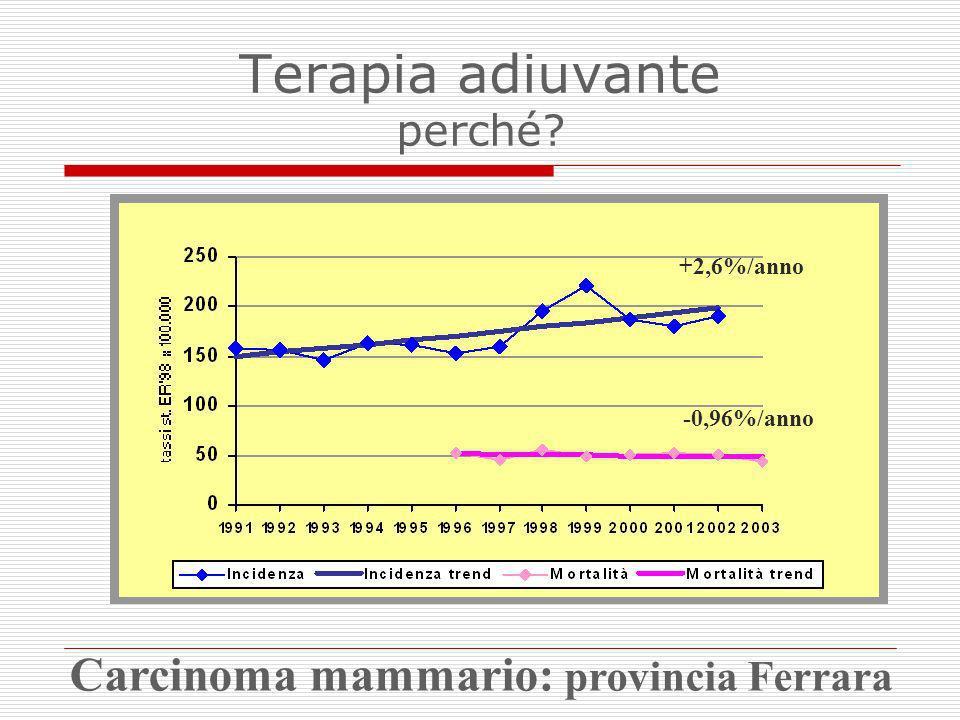Ca mammario N+: evoluzione dei risultati della chemioterapia 100 80 60 40 20 0 % Libere da malattia 0 Anni 24 6 810 AC - T/FEC AC CMF Nil Rischio ricaduta/anno TAC 4 = 6,5 % (- 32%) AC –T 3 FEC 2 AC 1 = 10,0 % (- 11%) CMF 1 = 11,4 % (- 24%) Nil 1 = 15,0 % 1 EBCTCG 2000 2 Levine, JCO 1998; FASG, JCO 2001 3 Henderson, JCO 2003 4 Martin, NEJM 2005 TAC ~ 8 % (-17%) Terapia adiuvante: i risultati