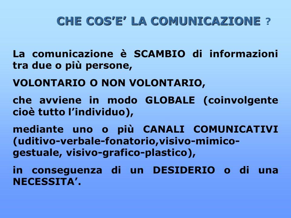 CHE COSE LA COMUNICAZIONE CHE COSE LA COMUNICAZIONE ? La comunicazione è SCAMBIO di informazioni tra due o più persone, VOLONTARIO O NON VOLONTARIO, c