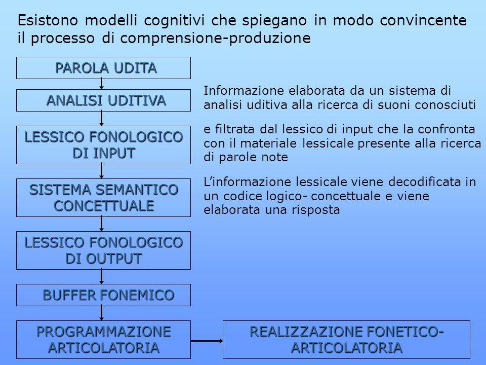 Esistono modelli cognitivi che spiegano in modo convincente il processo di comprensione-produzione PAROLA UDITA PAROLA UDITA ANALISI UDITIVA ANALISI U