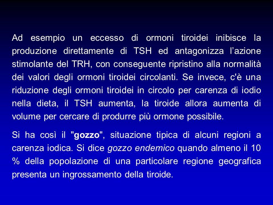Ad esempio un eccesso di ormoni tiroidei inibisce la produzione direttamente di TSH ed antagonizza lazione stimolante del TRH, con conseguente riprist