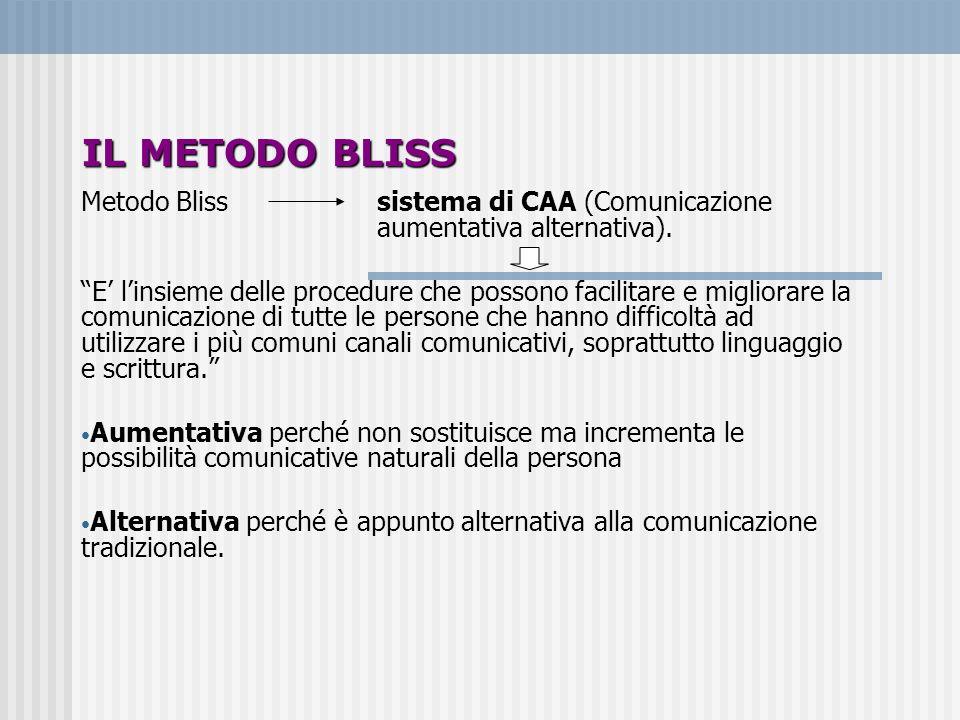 IL METODO BLISS Metodo Bliss sistema di CAA (Comunicazione aumentativa alternativa). E linsieme delle procedure che possono facilitare e migliorare la