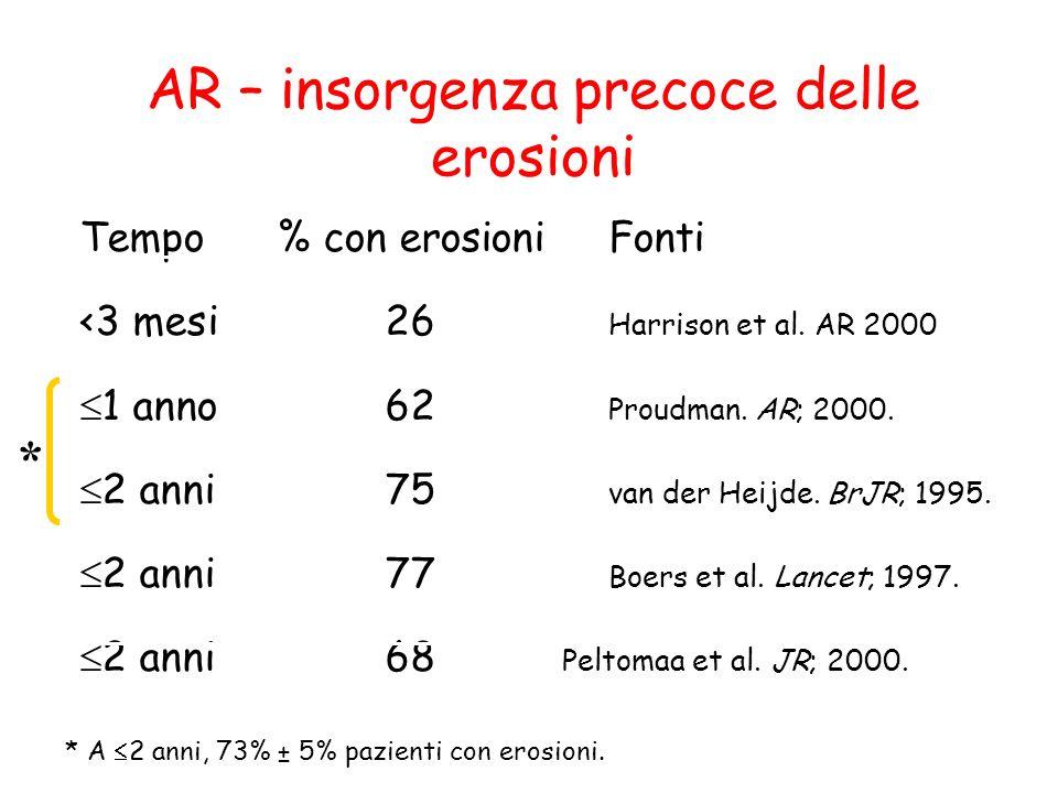 AR – insorgenza precoce delle erosioni Tempo% con erosioniFonti <3 mesi26 Harrison et al. AR 2000 1 anno62 Proudman. AR; 2000. 2 anni75 van der Heijde