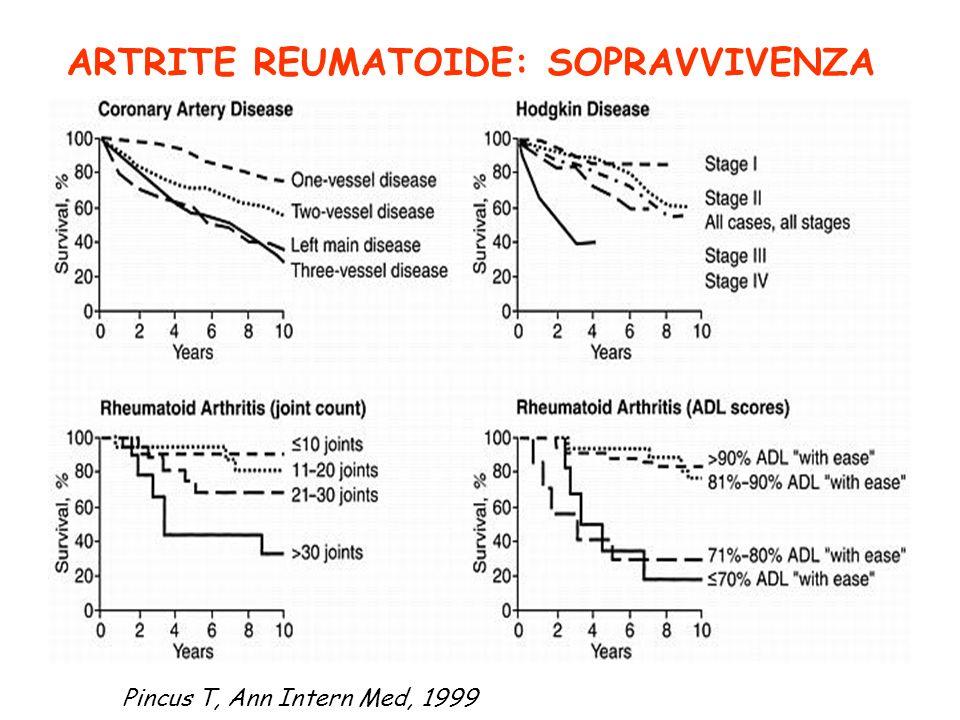 ARTRITE REUMATOIDE: SOPRAVVIVENZA Pincus T, Ann Intern Med, 1999