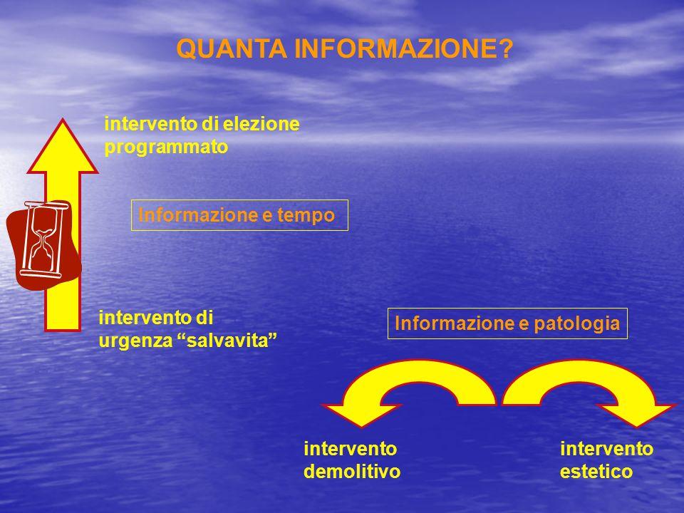 QUANTA INFORMAZIONE? intervento di urgenza salvavita intervento di elezione programmato intervento demolitivo intervento estetico Informazione e tempo