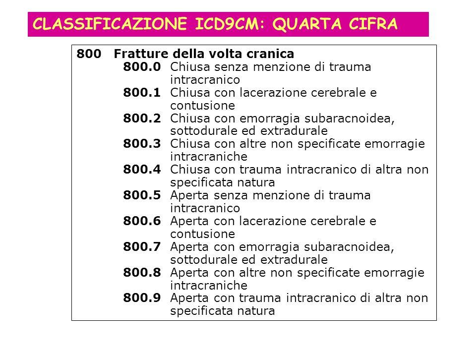 CLASSIFICAZIONE ICD9CM: QUARTA CIFRA 800Fratture della volta cranica 800.0Chiusa senza menzione di trauma intracranico 800.1Chiusa con lacerazione cerebrale e contusione 800.2Chiusa con emorragia subaracnoidea, sottodurale ed extradurale 800.3Chiusa con altre non specificate emorragie intracraniche 800.4Chiusa con trauma intracranico di altra non specificata natura 800.5Aperta senza menzione di trauma intracranico 800.6Aperta con lacerazione cerebrale e contusione 800.7Aperta con emorragia subaracnoidea, sottodurale ed extradurale 800.8Aperta con altre non specificate emorragie intracraniche 800.9Aperta con trauma intracranico di altra non specificata natura