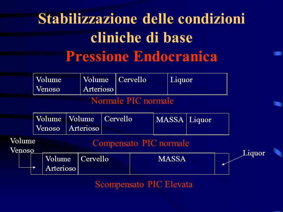 Stabilizzazione delle condizioni cliniche di base Pressione Endocranica Volume Venoso Volume Arterioso CervelloLiquor Volume Venoso Volume Arterioso C