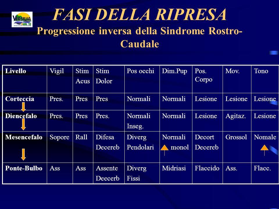FASI DELLA RIPRESA Progressione inversa della Sindrome Rostro- Caudale Flacc.Ass.FlaccidoMidriasiDiverg Fissi Assente Deecerb Ass Ponte-Bulbo NomaleGr