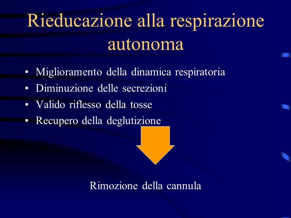 Rieducazione alla respirazione autonoma Miglioramento della dinamica respiratoria Diminuzione delle secrezioni Valido riflesso della tosse Recupero de