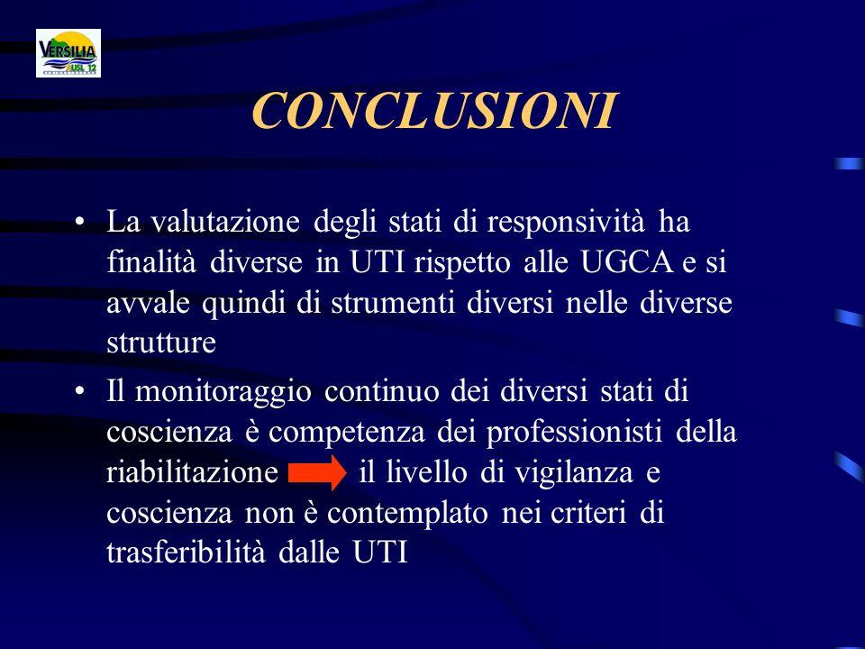 CONCLUSIONI La valutazione degli stati di responsività ha finalità diverse in UTI rispetto alle UGCA e si avvale quindi di strumenti diversi nelle div