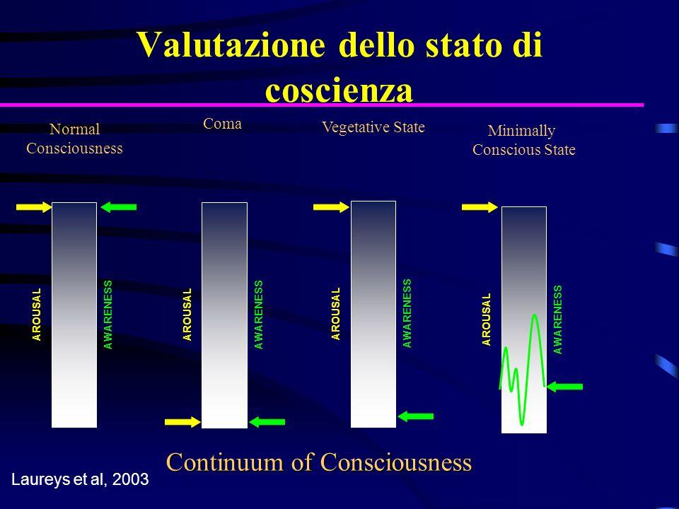 Normal Consciousness AROUSAL AWARENESS Coma AROUSAL AWARENESS Vegetative State AROUSAL AWARENESS Minimally Conscious State AROUSAL AWARENESS Laureys e