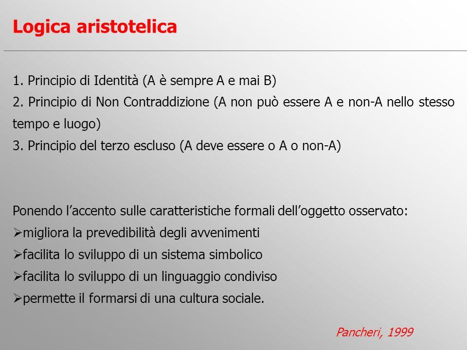 1. Principio di Identità (A è sempre A e mai B) 2. Principio di Non Contraddizione (A non può essere A e non-A nello stesso tempo e luogo) 3. Principi