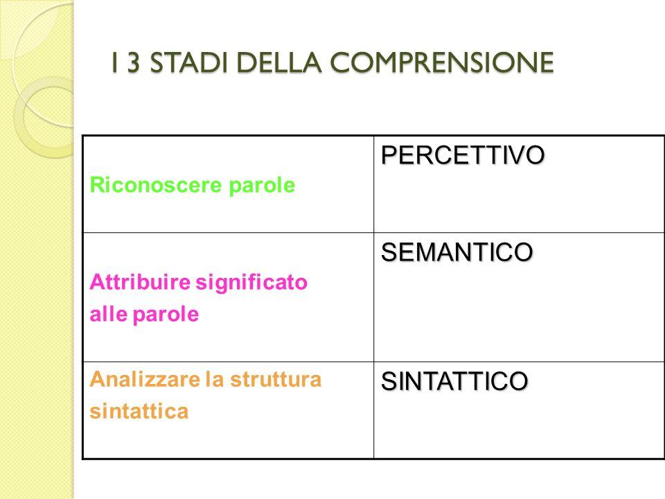 I 3 STADI DELLA COMPRENSIONE Riconoscere parolePERCETTIVO Attribuire significato alle paroleSEMANTICO Analizzare la struttura sintatticaSINTATTICO