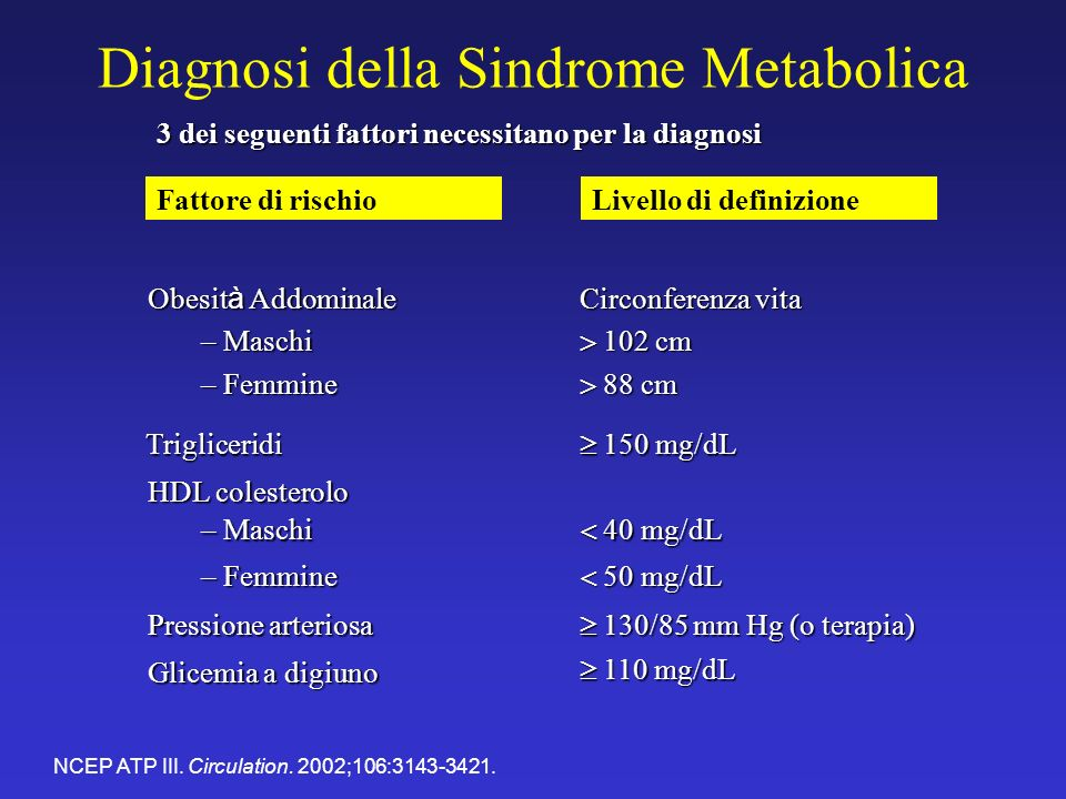 Diagnosi della Sindrome Metabolica 110 mg/dL 110 mg/dL Glicemia a digiuno 130/85 mm Hg (o terapia) 130/85 mm Hg (o terapia) Pressione arteriosa 50 mg/