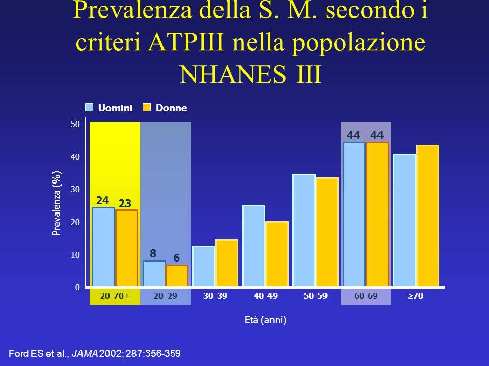 Ford ES et al., JAMA 2002; 287:356-359 Prevalenza della S. M. secondo i criteri ATPIII nella popolazione NHANES III 0 Prevalenza (%) 50 40 20-70+ 30 2