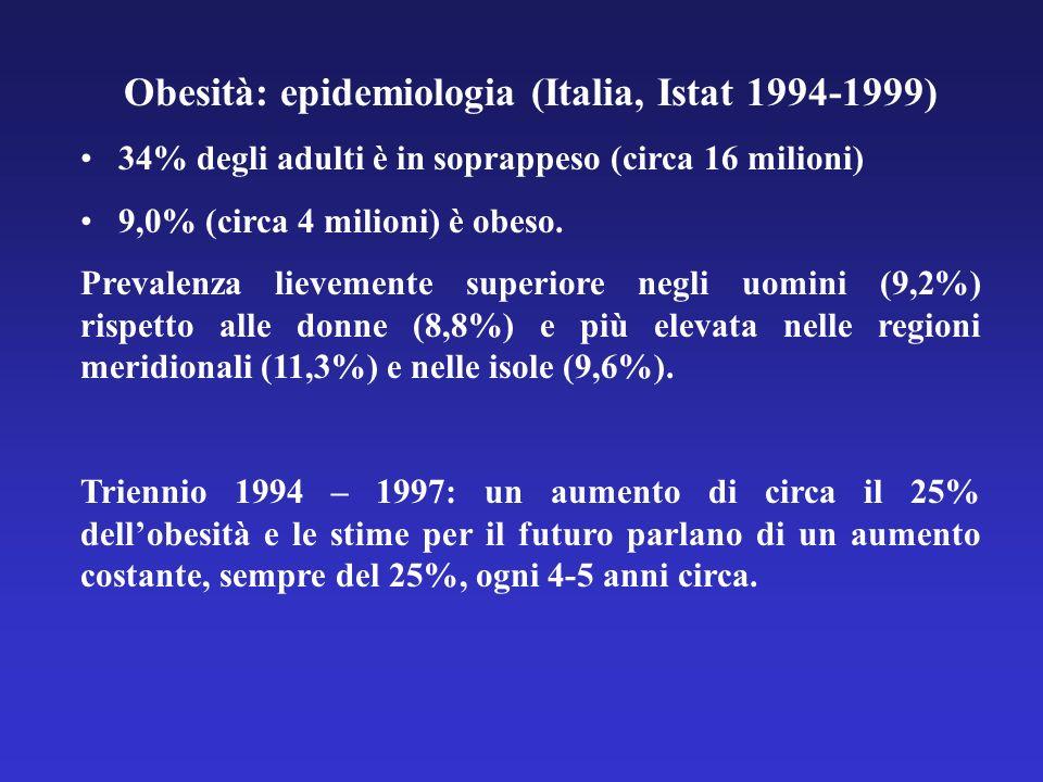 Obesità: epidemiologia (Italia, Istat 1994-1999) 34% degli adulti è in soprappeso (circa 16 milioni) 9,0% (circa 4 milioni) è obeso. Prevalenza lievem