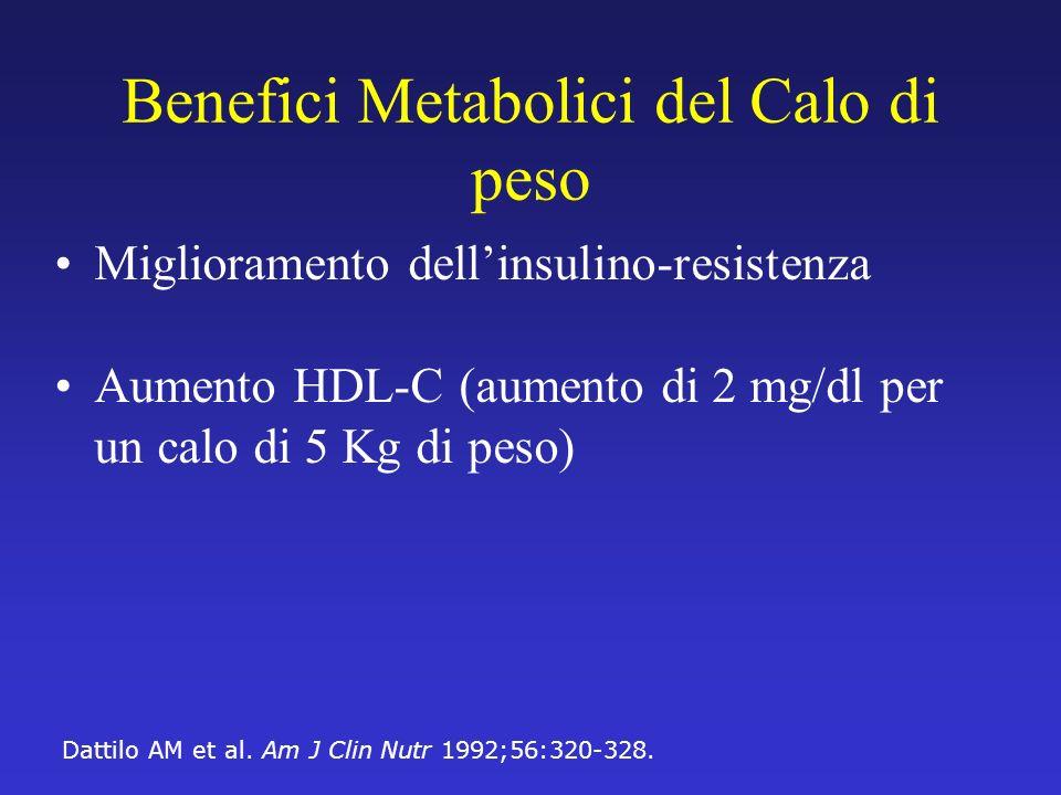 Benefici Metabolici del Calo di peso Miglioramento dellinsulino-resistenza Aumento HDL-C (aumento di 2 mg/dl per un calo di 5 Kg di peso) Dattilo AM e