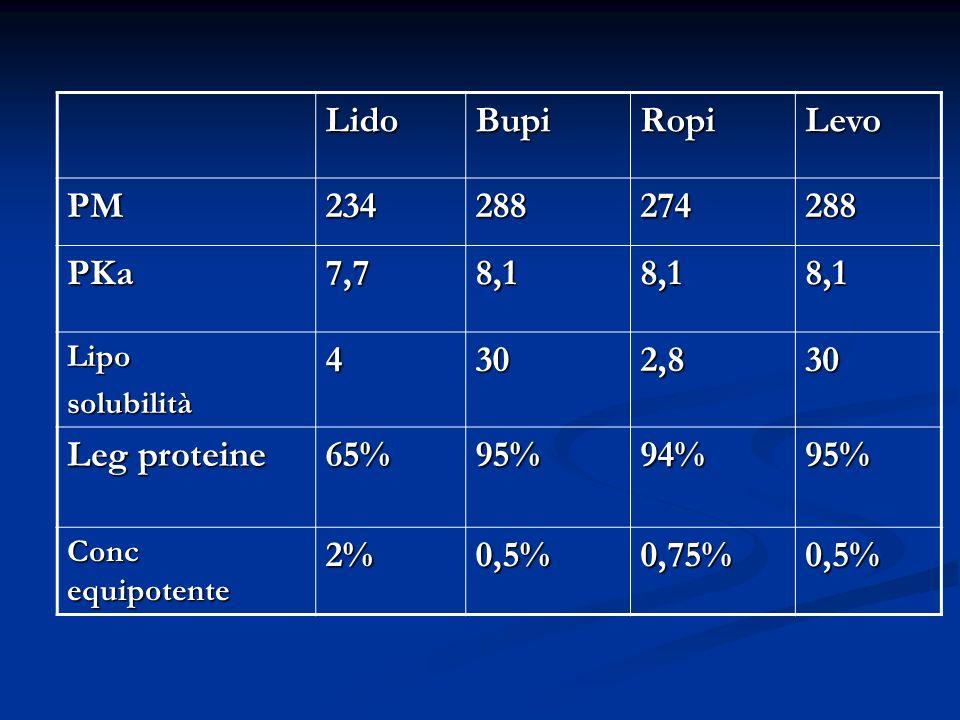 LidoBupiRopiLevo PM234288274288 PKa7,78,18,18,1 Liposolubilità4302,830 Leg proteine 65%95%94%95% Conc equipotente 2%0,5%0,75%0,5%