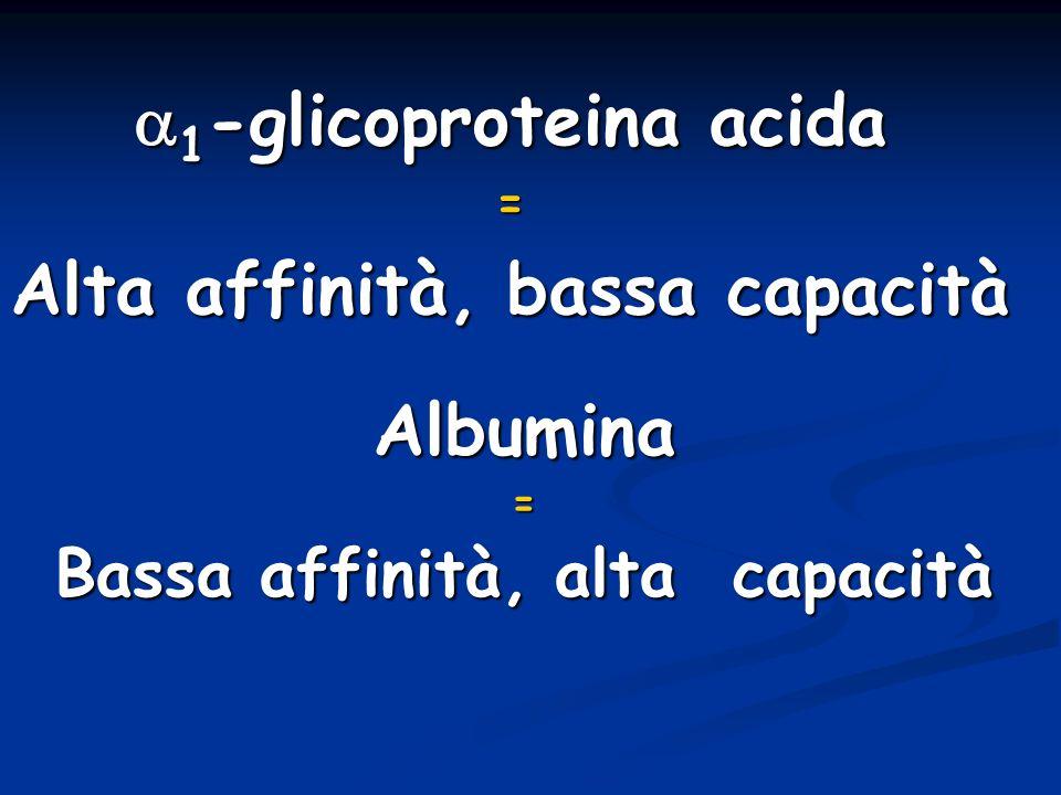 1 -glicoproteina acida 1 -glicoproteina acida= Alta affinità, bassa capacità Albumina= Bassa affinità, alta capacità