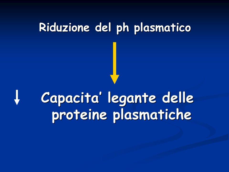 Riduzione del ph plasmatico Capacita legante delle proteine plasmatiche