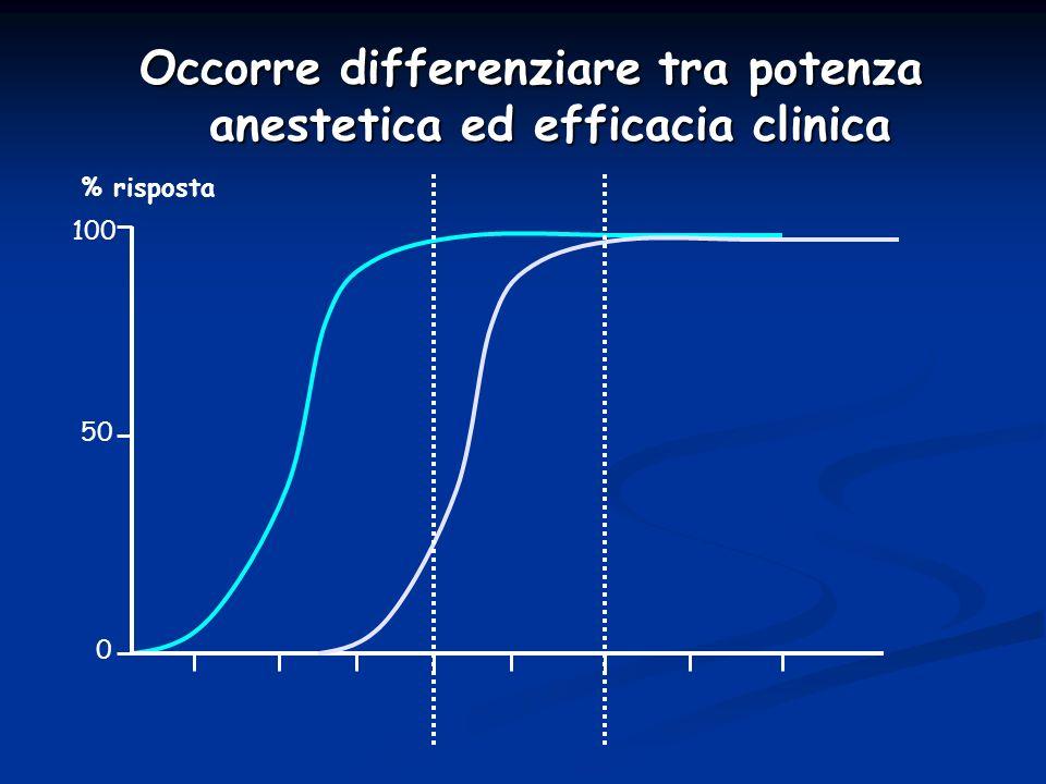 Occorre differenziare tra potenza anestetica ed efficacia clinica 0 50 100 % risposta