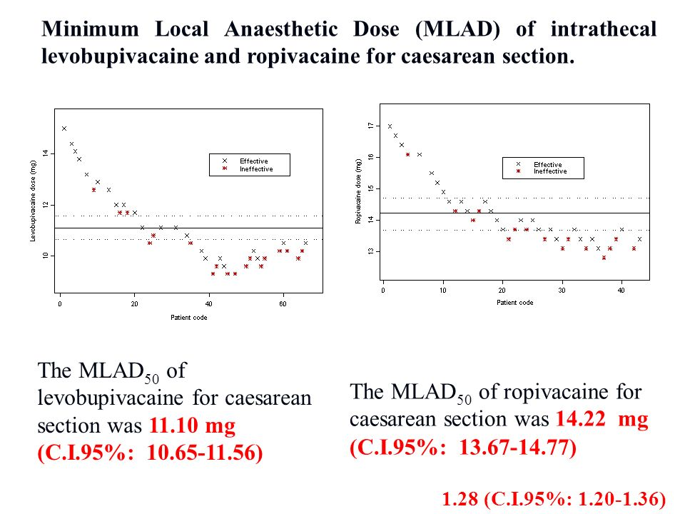 The MLAD 50 of levobupivacaine for caesarean section was 11.10 mg (C.I.95%: 10.65-11.56) Potency ratio spinal levobupivacaine/ropivacaine: 1.28 (C.I.95%: 1.20-1.36) Minimum Local Anaesthetic Dose (MLAD) of intrathecal levobupivacaine and ropivacaine for caesarean section.