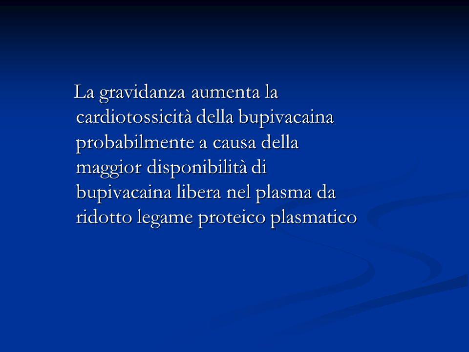 La gravidanza aumenta la cardiotossicità della bupivacaina probabilmente a causa della maggior disponibilità di bupivacaina libera nel plasma da ridot