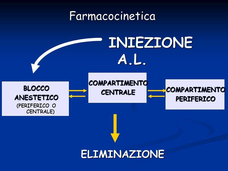 ELIMINAZIONE COMPARTIMENTOCENTRALE BLOCCOANESTETICO (PERIFERICO O CENTRALE) COMPARTIMENTOPERIFERICO INIEZIONE A.L. Farmacocinetica