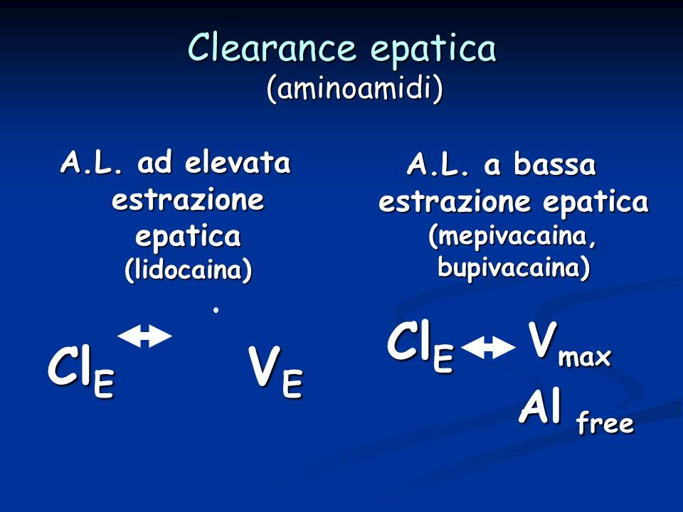 Clearance epatica (aminoamidi) A.L. ad elevata estrazione epatica (lidocaina) Cl E V E A.L. a bassa estrazione epatica (mepivacaina, bupivacaina) V ma