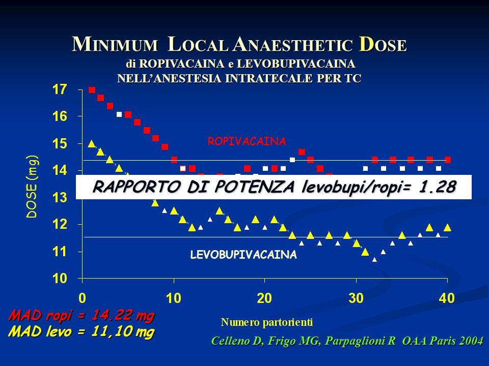 DOSE (mg) M INIMUM L OCAL A NAESTHETIC D OSE di ROPIVACAINA e LEVOBUPIVACAINA di ROPIVACAINA e LEVOBUPIVACAINA NELLANESTESIA INTRATECALE PER TC MAD ro