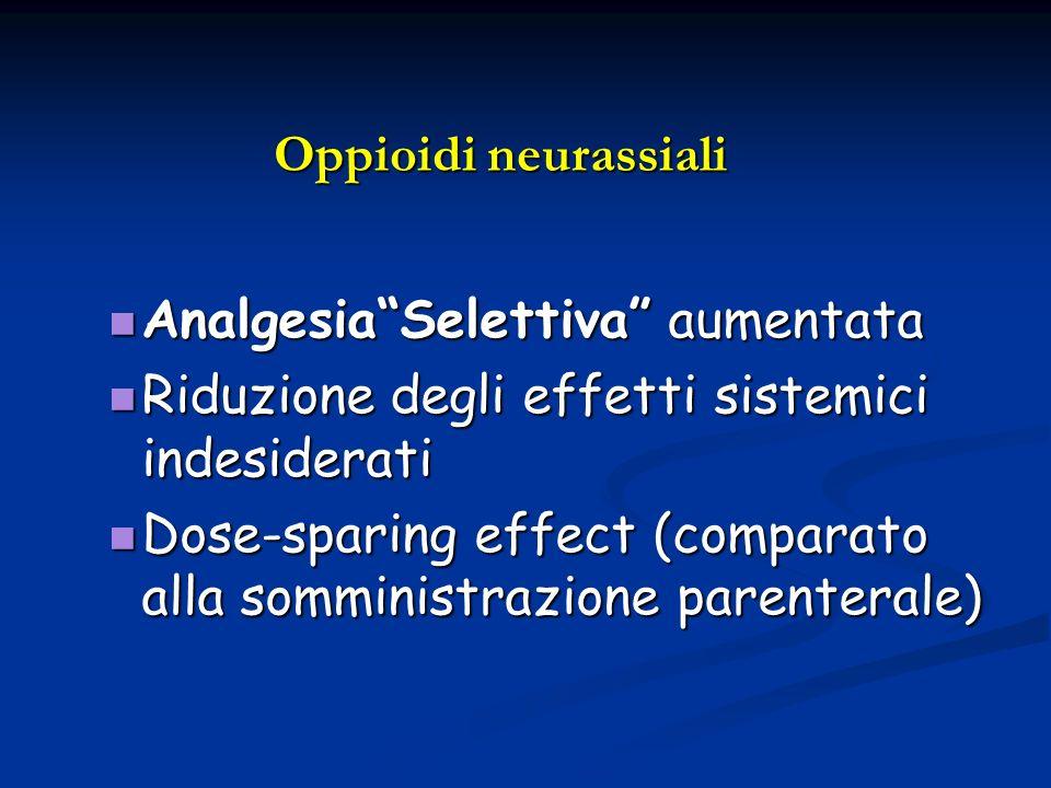 Oppioidi neurassiali AnalgesiaSelettiva aumentata AnalgesiaSelettiva aumentata Riduzione degli effetti sistemici indesiderati Riduzione degli effetti