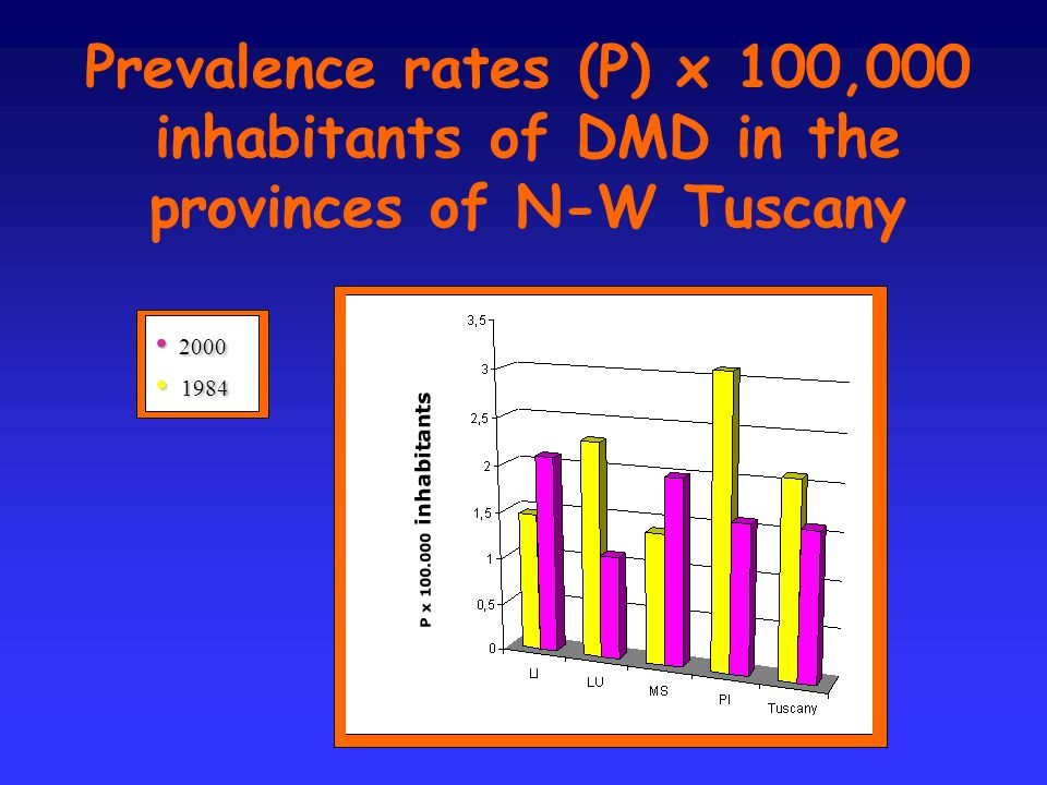 Prevalence rates (P) x 100,000 inhabitants of DMD in the provinces of N-W Tuscany P x 100.000 inhabitants 2000 2000 1984 1984