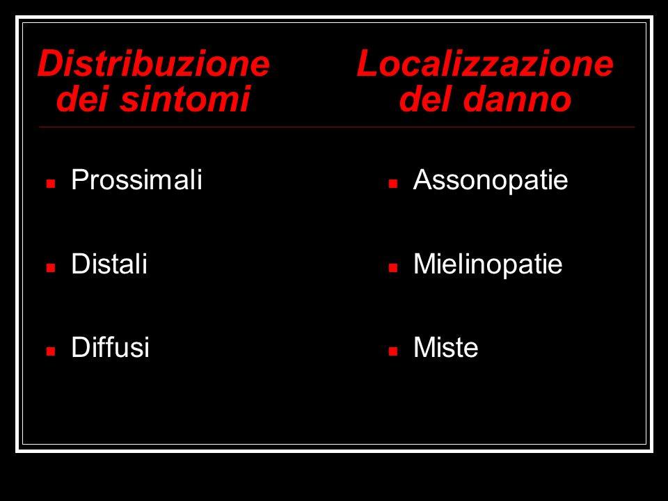 Distribuzione dei sintomi Prossimali Distali Diffusi Localizzazione del danno Assonopatie Mielinopatie Miste