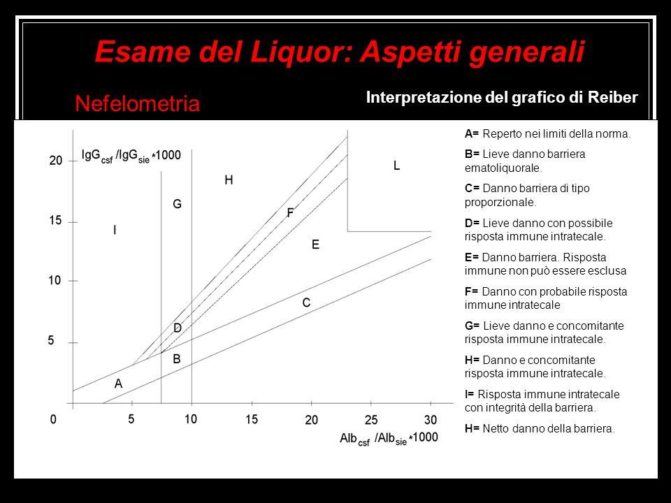 Interpretazione del grafico di Reiber Nefelometria A= Reperto nei limiti della norma. B= Lieve danno barriera ematoliquorale. C= Danno barriera di tip