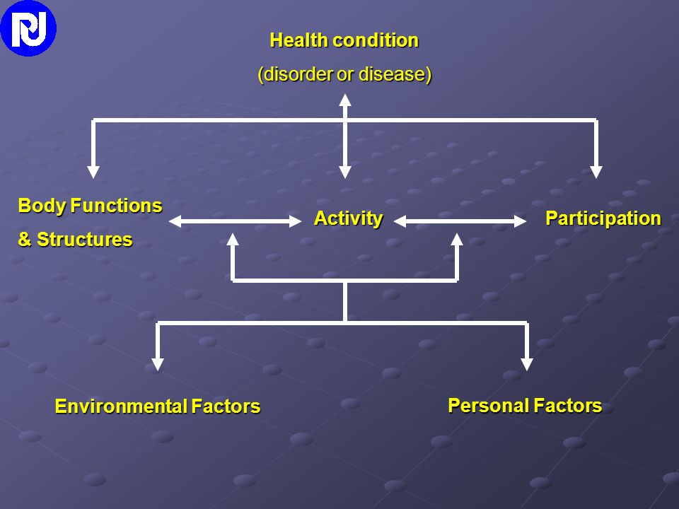 Body Functions & Structures ActivityParticipation Health condition (disorder or disease) Environmental Factors Personal Factors