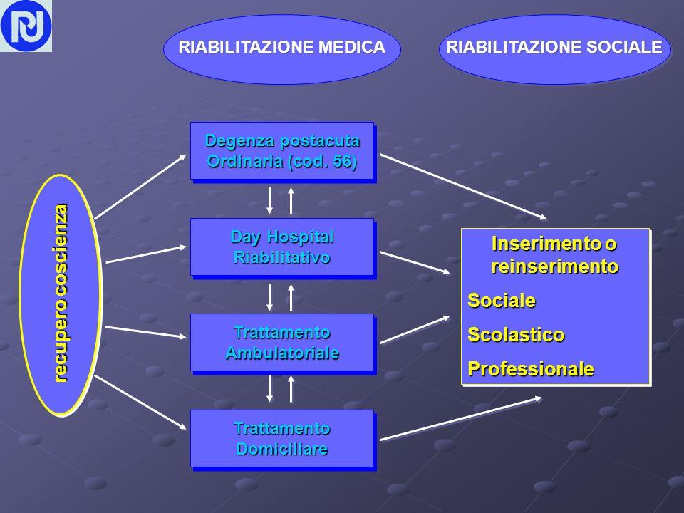 recupero coscienza Inserimento o reinserimentoSocialeScolasticoProfessionale reinserimentoSocialeScolasticoProfessionale RIABILITAZIONE MEDICA RIABILITAZIONE SOCIALE Degenza postacuta Ordinaria (cod.