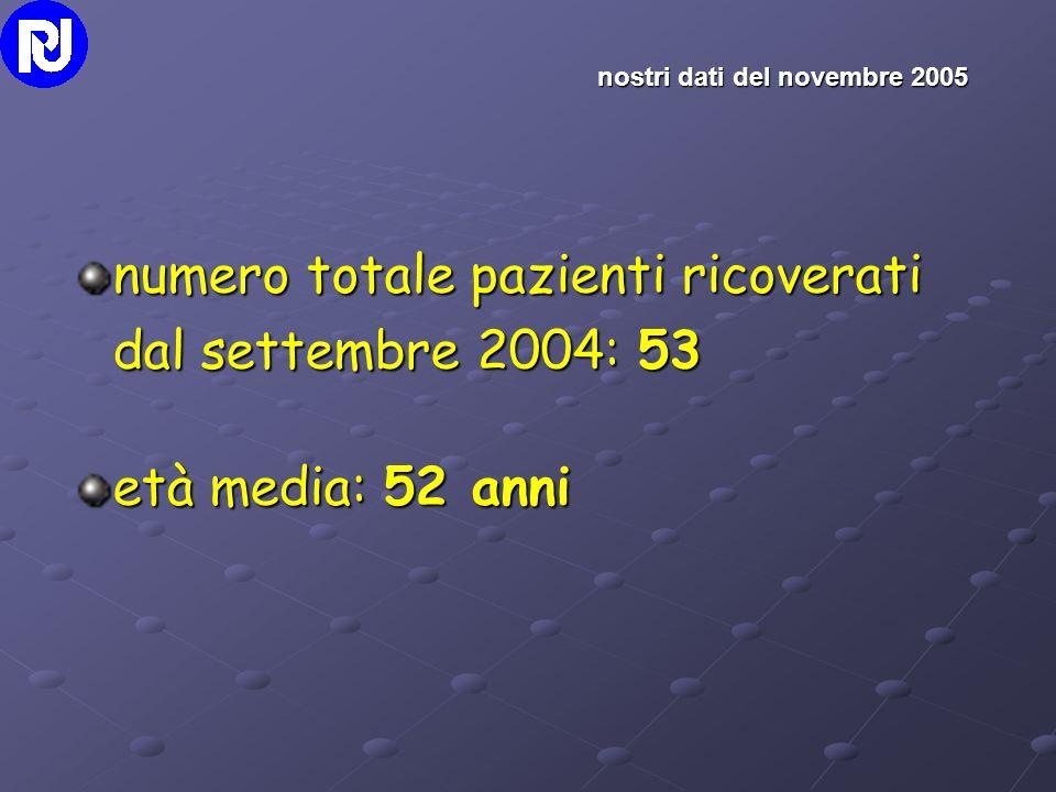 numero totale pazienti ricoverati dal settembre 2004: 53 età media: 52 anni nostri dati del novembre 2005