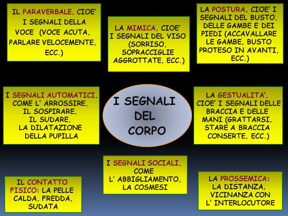 IL PARAVERBALE, CIOE I SEGNALI DELLA VOCE (VOCE ACUTA, PARLARE VELOCEMENTE, ECC.) LA MIMICA, CIOE I SEGNALI DEL VISO (SORRISO, SOPRACCIGLIE AGGROTTATE, ECC.) I SEGNALI AUTOMATICI, COME L ARROSSIRE, IL SOSPIRARE, IL SUDARE, LA DILATAZIONE DELLA PUPILLA LA POSTURA, CIOE I SEGNALI DEL BUSTO, DELLE GAMBE E DEI PIEDI (ACCAVALLARE LE GAMBE, BUSTO PROTESO IN AVANTI, ECC.) LA GESTUALITA, CIOE I SEGNALI DELLE BRACCIA E DELLE MANI (GRATTARSI, STARE A BRACCIA CONSERTE, ECC.) IL CONTATTO FISICO: LA PELLE CALDA, FREDDA, SUDATA I SEGNALI SOCIALI, COME L ABBIGLIAMENTO, LA COSMESI I SEGNALI DEL CORPO LA PROSSEMICA: LA DISTANZA, VICINANZA CON L INTERLOCUTORE